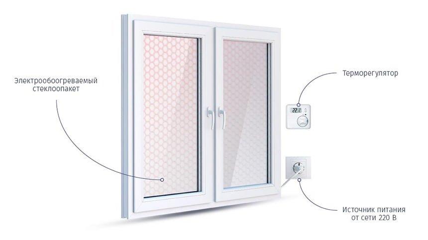 Современные полезные опции для пластиковых окон
